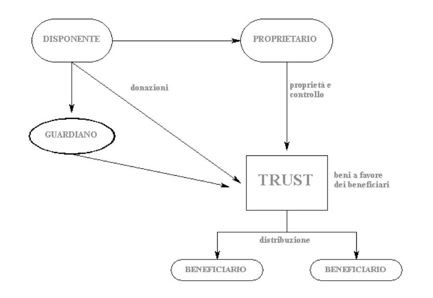 schema Trust