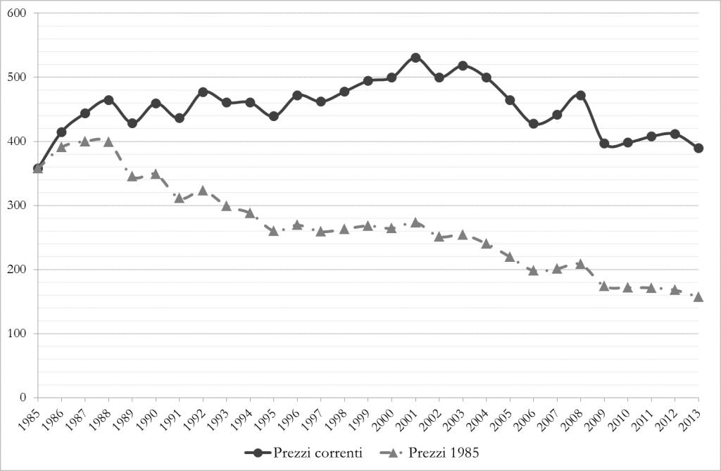 Evoluzione temporale dello stanziamento FUS (milioni di euro a prezzi correnti e costanti, periodo 1985-2013)