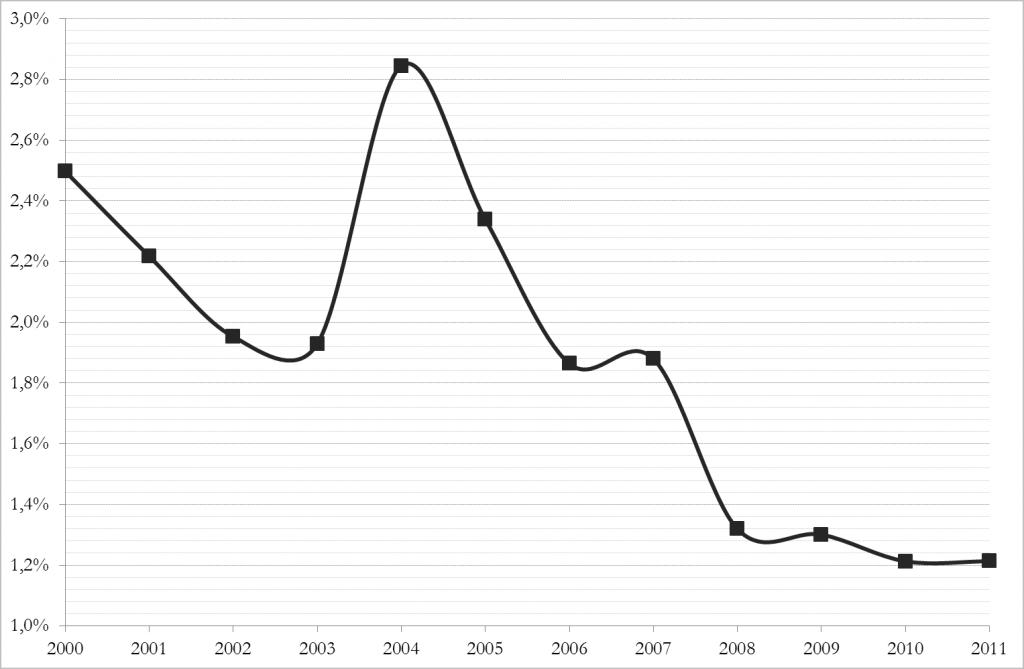 """Incidenza della spesa pubblica complessiva per """"cultura e servizi ricreativi"""" sulla spesa pubblica totale (valori percentuali, periodo 2000-2011)"""