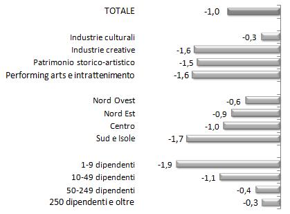 Tassi di variazione degli occupati alle dipendenze delle imprese del  Sistema Produttivo Culturale  per settore di attività, ripartizione territoriale e classe dimensionale Anno 2014 (variazioni percentuali tendenziali)