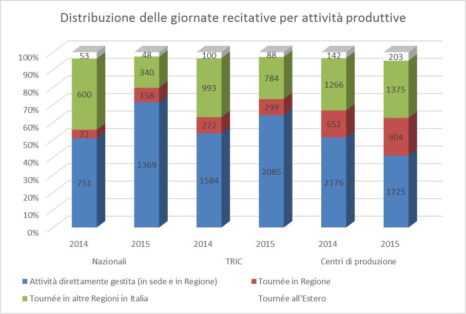 Distribuzione delle giornate recitative per attività produttive (fonte: www.ateatro.it)
