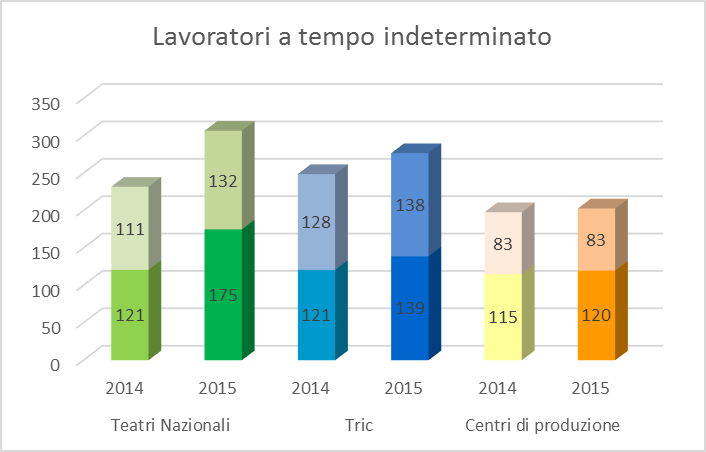 Lavoratori a tempo indeterminato (fonte: www.ateatro.it)