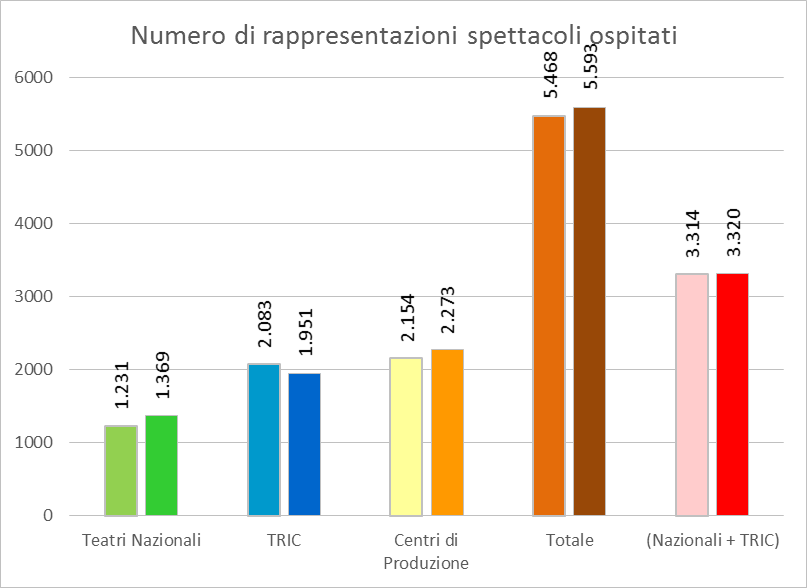 Numero di rappresentazioni spettacoli ospitati (fonte: www.ateatro.it)
