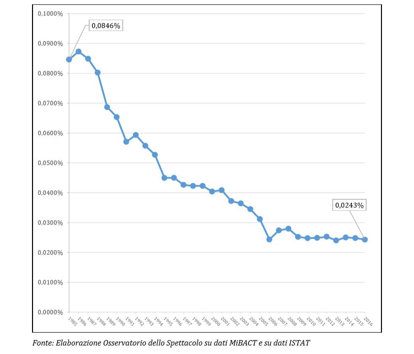 Andamento del rapporto percentuale tra lo stanziamento FUS e il PIL (1985-2016)