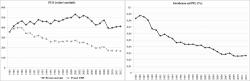 Il calo del FUS (1985-2011)