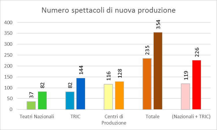 Numero spettacoli di nuova produzione (fonte: www.ateatro.it)