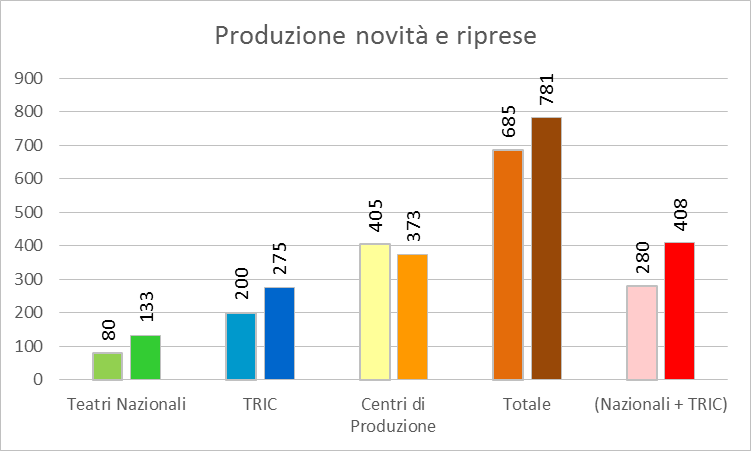 Produzione novità e riprese (fonte: www.ateatro.it)